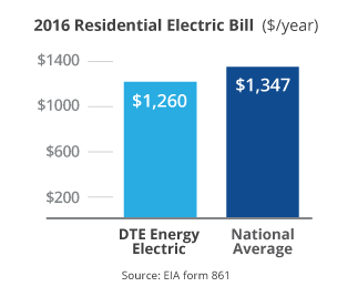 DTE Energy Electric Pricing - Dte home protection plan