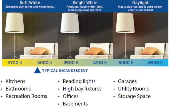 You Find The Right Bulb First Time Around Color Temperature Is Measured On A Kelvin Scale Higher Number Cooler Light