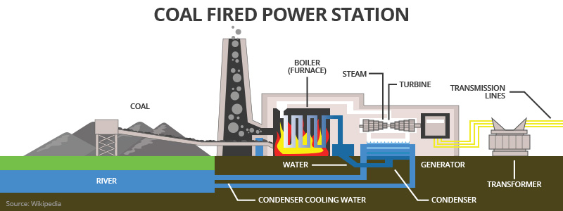 Dte energy coal burning the fuel sciox Choice Image