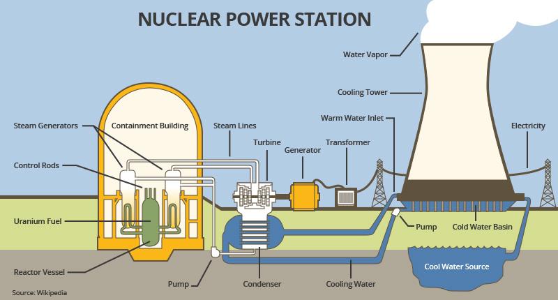 Dte Energy Nuclear Energy