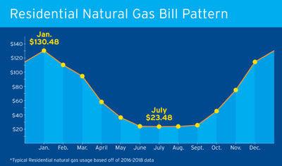 Dte Energy Natural Gas Pricing