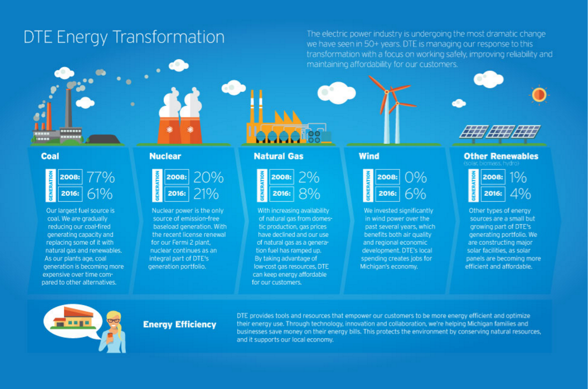 Dte Energy Climate Change Diagram Of How Consumers Generates Electricity From Coal Download Our Transformation Graphic
