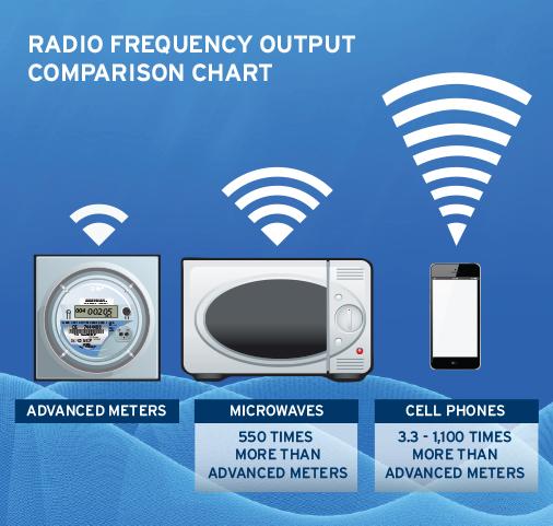 Smart Meters Dte Energy